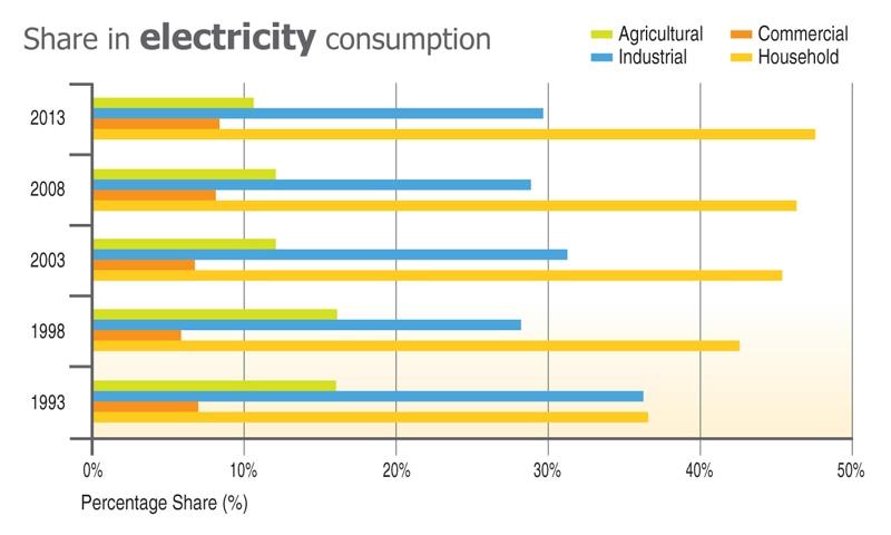 Complied from Pakistan Economic Survey 2013-2014