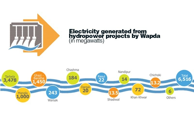 Compiled from Hydro Potential in Pakistan, Pakistan Water and Power Development Authority, November 2011