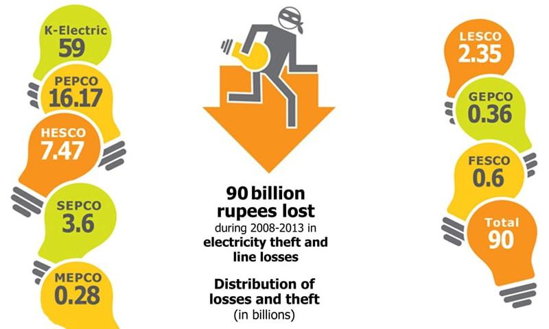 Herald: Gridlocked – how power is lost in Pakistan's distribution lines