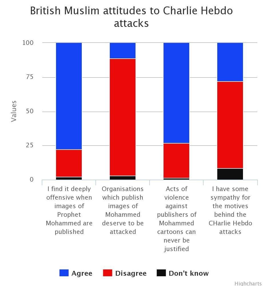 ComRes poll of British Muslim attitudes to Charlie Hebdo Attacks - via The Telegraph