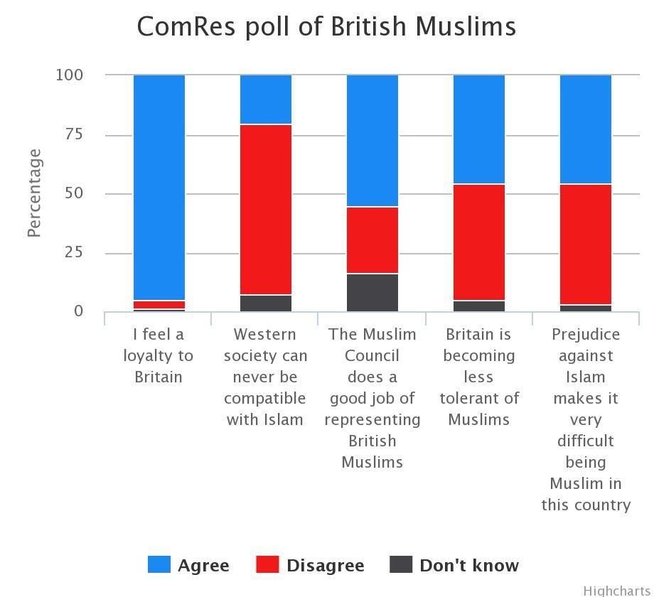 ComRes poll of British Muslim - via The Telegraph