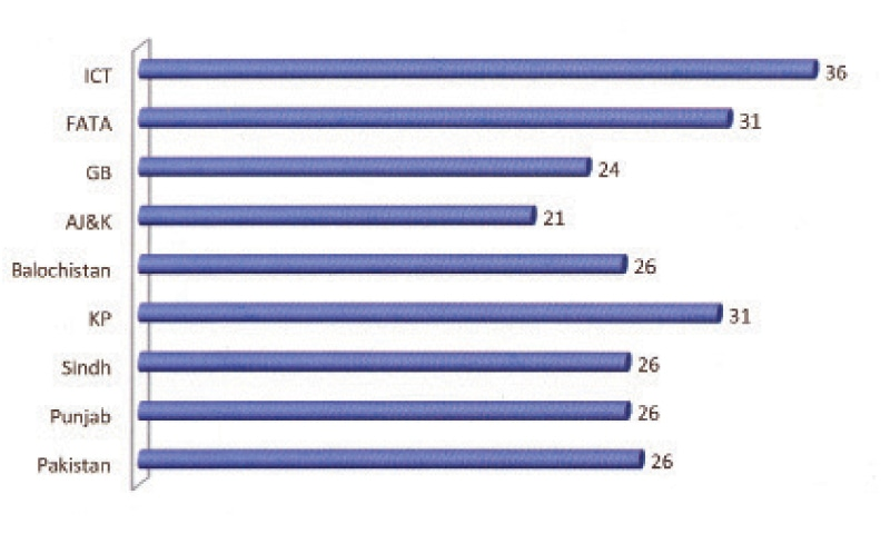 A GRAPH showing the average teacher-pupil ratio across the country. — Source: PES (2013-14)