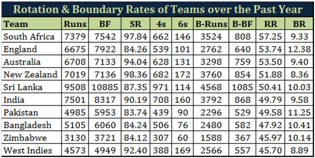 (For a more current situation analysis, the comparison includes ODIs played since 1 Jan 2014 with each team's top 8 batsmen with at least 250 runs in this period used as proxies)