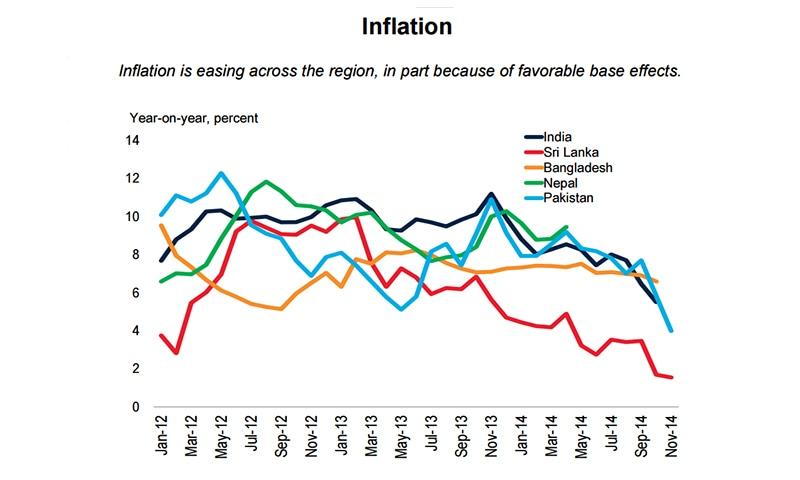 Source: World Bank Global Economic Prospects, Jan 2015