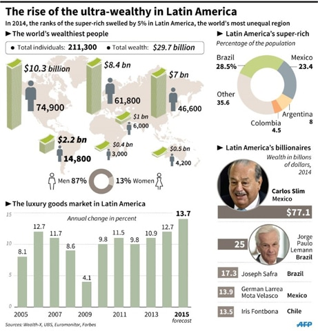 Coveted and criticised, Latin America's rich multiply