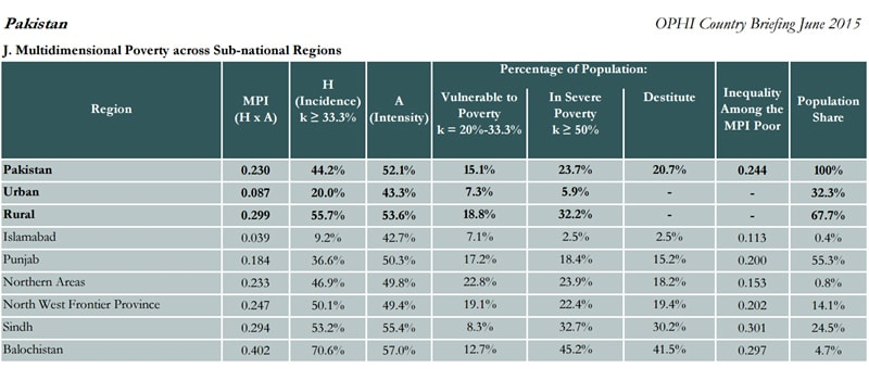 Source: OHPI, Pakistan Country Report (2015).