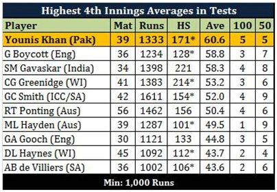 The Best In World 4th Innings Of Tests