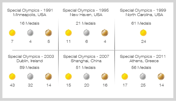 Stan S Special Olympics Medals Tally