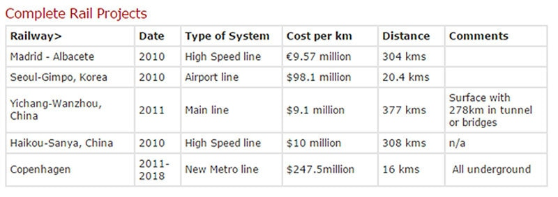 Source: http://www.railway-technical.com/finance.shtml.