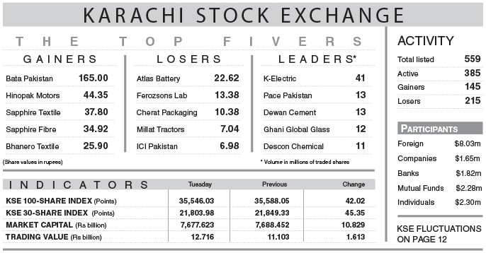 Index extends overnight losses - Newspaper - DAWN COM