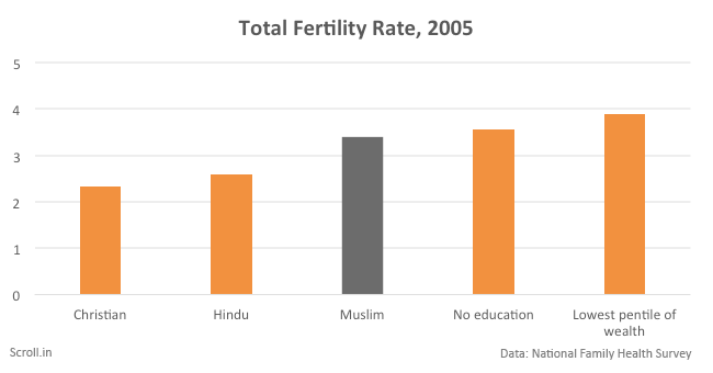 5 Charts That Puncture The Bogey Of Muslim Population Growth In