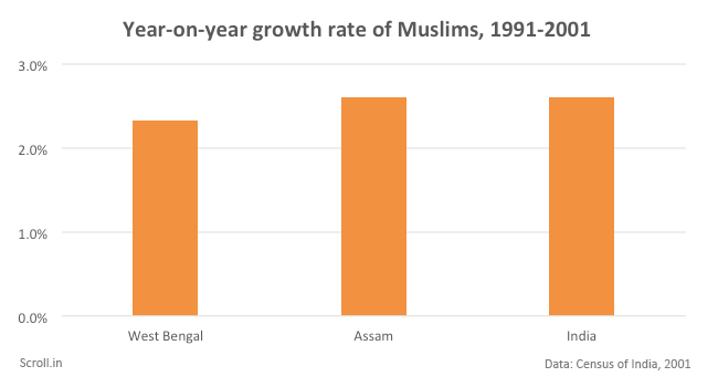Charts That Puncture The Bogey Of Muslim Population Growth In - World population on the basis of religion