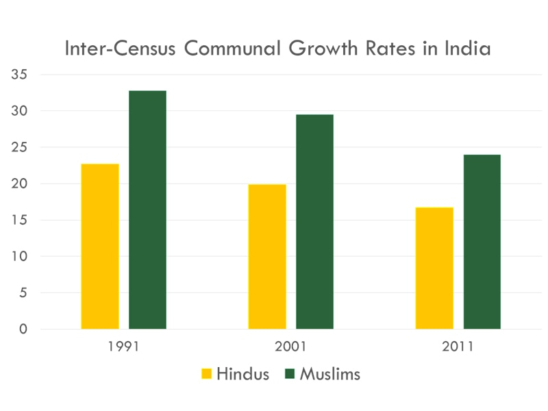 Source: Indian Census data reported in the Financial Times.