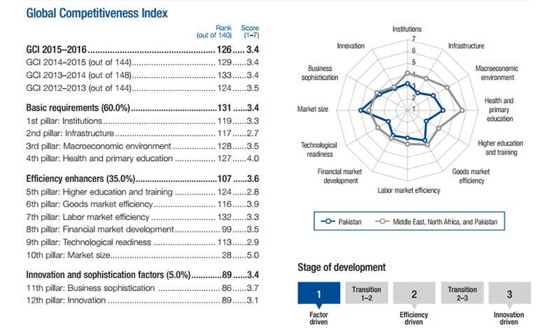Source: WEF GCI Report 2015-2015.