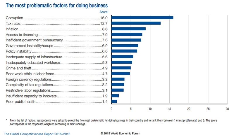 Source: WEF GCI Report 2015-2016.