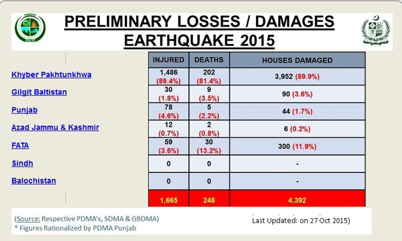 Region wise break-up of casualties in Pakistan as compiled by NDMA. —Courtesy: NDMA website