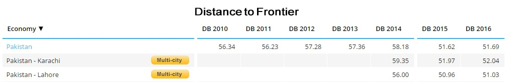 Pakistan's DTF scores from 2010-2015. ─ World Bank Doing Business 2016 Report
