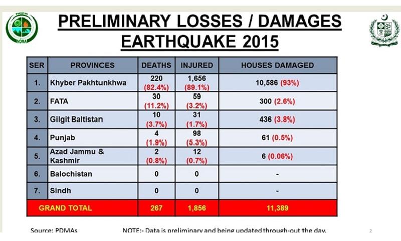 Region wise break-up of casualties in Pakistan as compiled by NDMA. —Courtesy: NDMA website