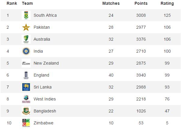 ICC Test Rankings. — Courtesy: icc-cricket.com