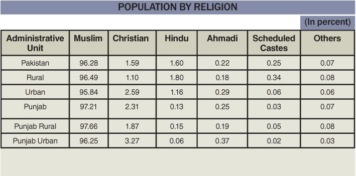 A breakdown of the religious denominations in Pakistan overall, and Punjab specifically.