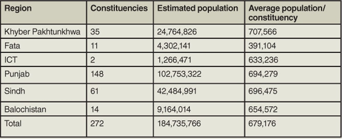 The table shows the number of constituencies in each region along with their population. — Courtesy Fafen