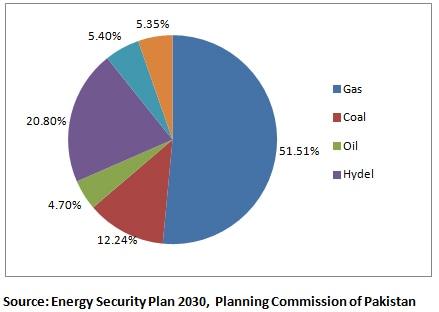 پاکستان کا توانائی کی پیداوار کا قومی منصوبہ، 2030۔