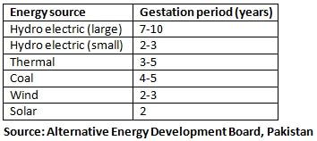 بجلی کے مختلف منصوبوں کی تعمیر کے لیے درکار وقت