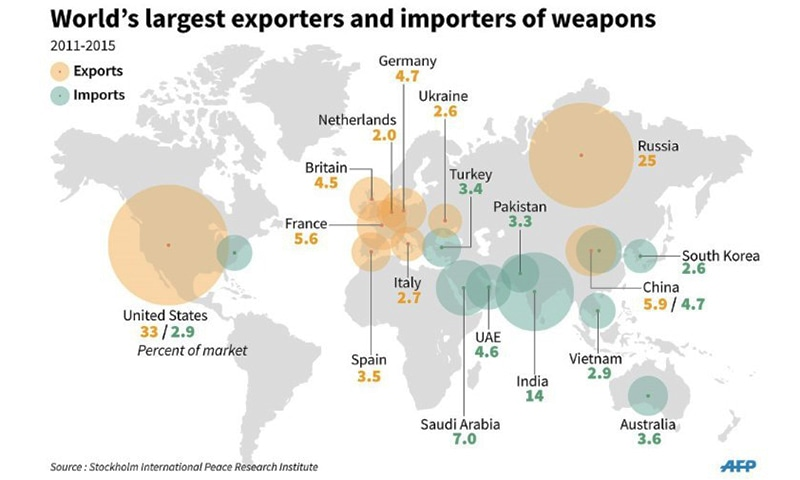 Percentage share in global market of world's largest importers and exporters of arms. ─ AFP