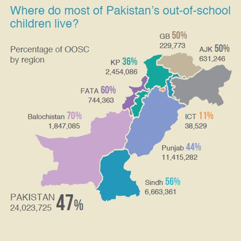Map showing percentage of OOSCs by region. ─ Alif Ailaan
