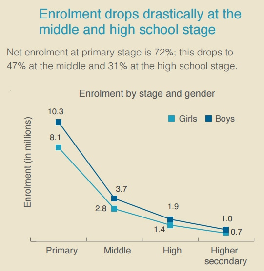 Retention rates drop at higher levels of education. ─ Alif Ailaan