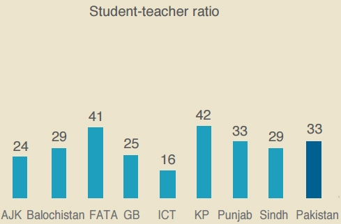 Student-teacher ratios in various provinces. ─ Alif Ailaan
