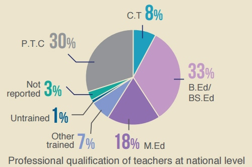Professional qualifications of teachers in various provinces. ─ Alif Ailaan