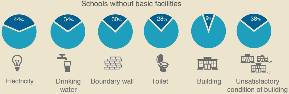 Position of basic facilities in schools. ─ Alif Ailaan