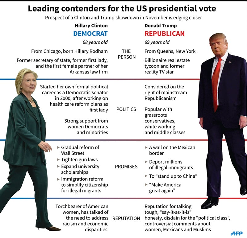 Graphic comparing Hillary Clinton and Donald Trump, leading contenders ...