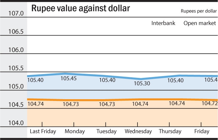 decreasing value of rupee Ultimately this will decrease the value of indian rupee as there won't be much exchange and need of rupee 3)  decreasing the gdp growth reduces the investment.