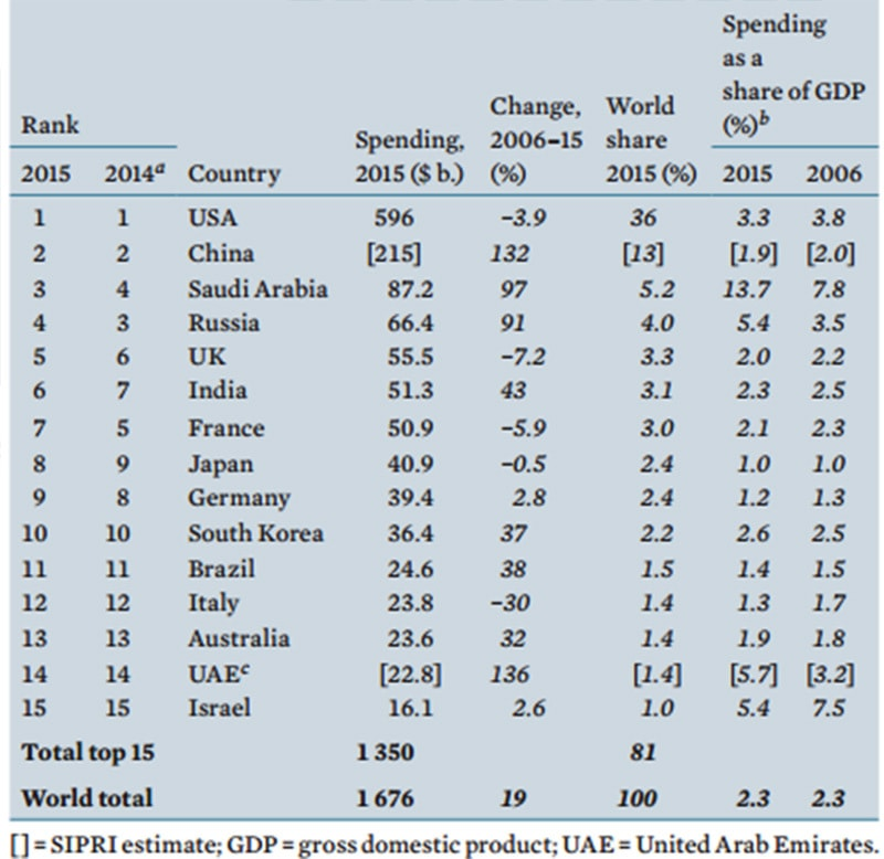 India Worlds Sixth Largest Military Spender Report Pakistan - Largest military in the world