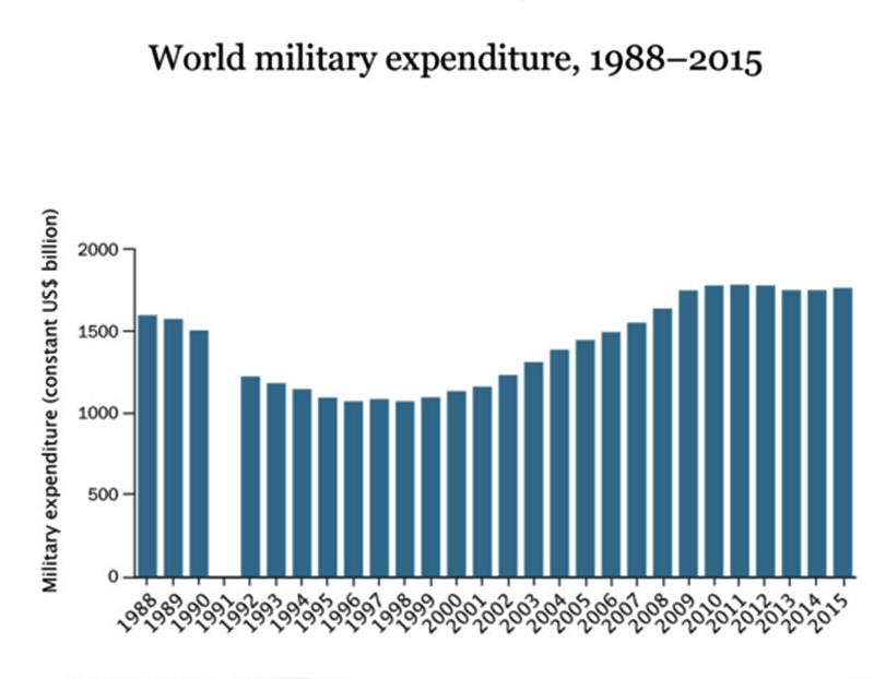 World military expenditure between 1988 and 2015. Source: SIPRI