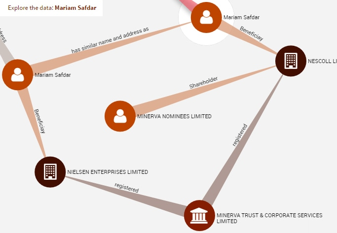 ICIJ data on Sharif family offshore holdings.