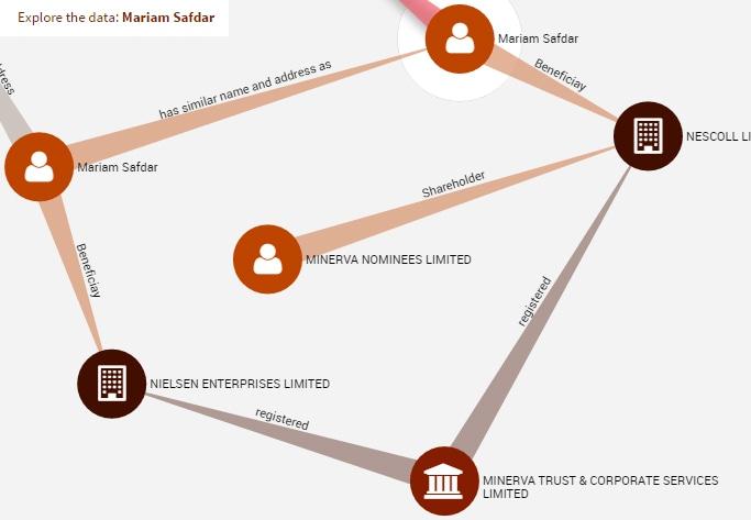 ICIJ data on Sharif family offshore holdings.