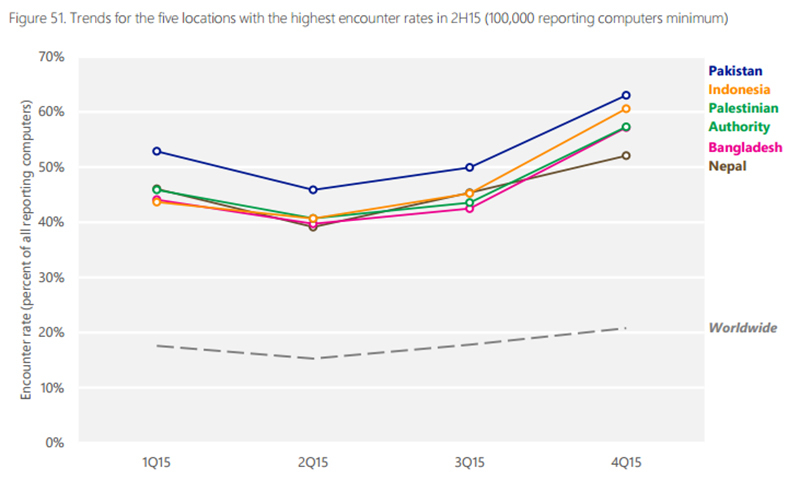 Trends for the five locations with the highest encounter rates in 2H15. ─ MSI report