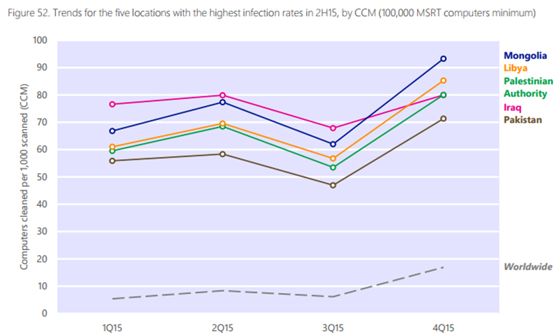 Trends for the five locations with the highest infection rates in 2H15.