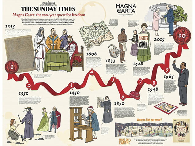 A poster showing the timeline of the Magna Carter -Courtesy The Sunday Times