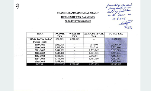 PM Nawaz paid Rs35.9 million in tax over 23 years