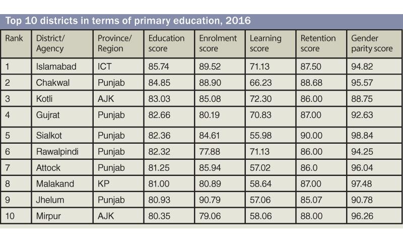 81pc of all schools in Pakistan are primary' - Pakistan - DAWN COM