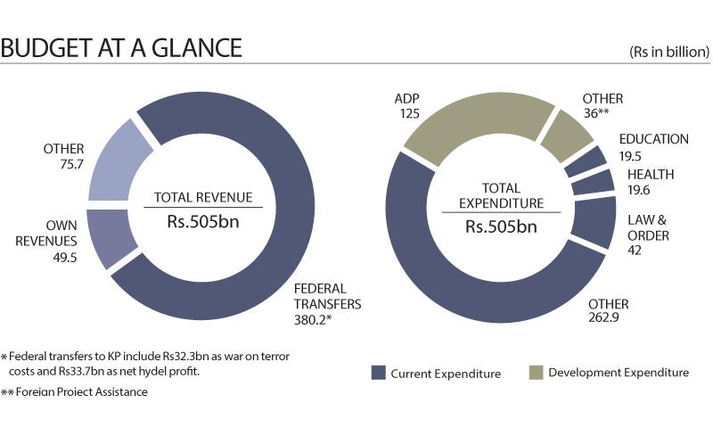 KP BUDGET 2016-17: KP unveils Rs505 billion budget