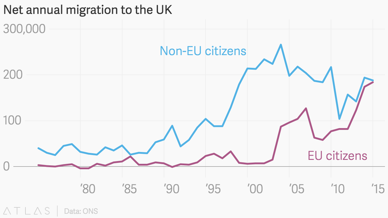 40pc of the EU's new members come to the UK looking for jobs. — Quartz