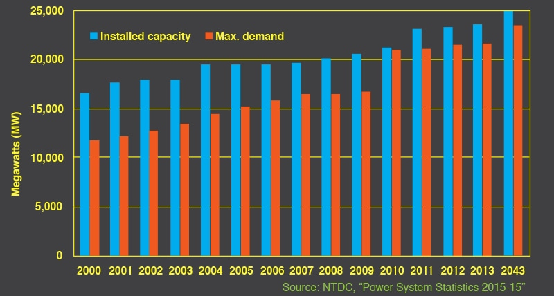 Installed capacity and maximum demand for electricity.