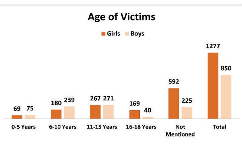 The table shows age-wise breakdown of the victims and their number. — Courtesy Sahil