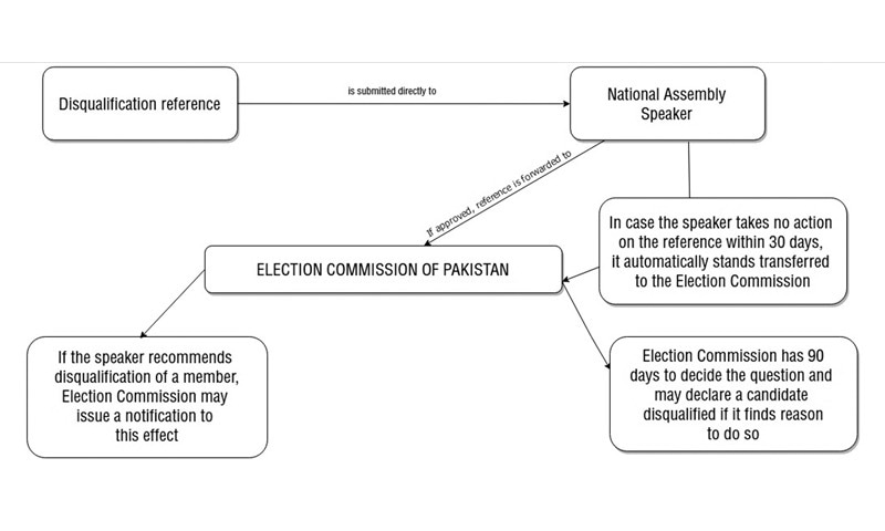 Procedure laid out under Article 62(3) of the Constitution