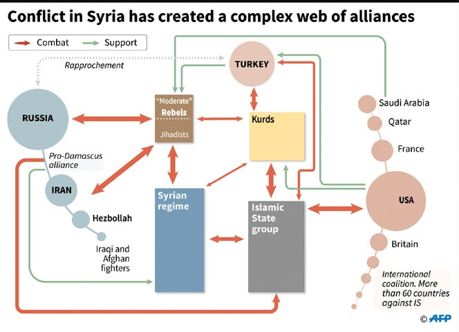 syrian conflict today